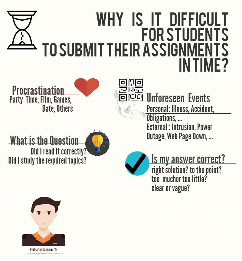 5 reasons of delayed assignment submission