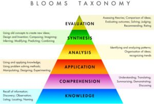 Bloom's Taxonomy Demystified to help University Students