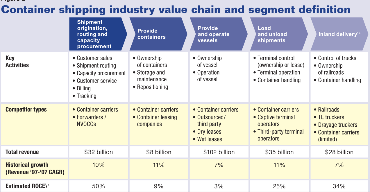 : Container Shipping Industry Value Chain,